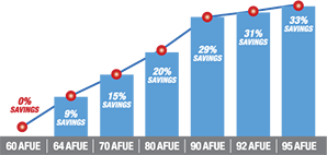 AFUE_Chart2014_cleaner_298.png